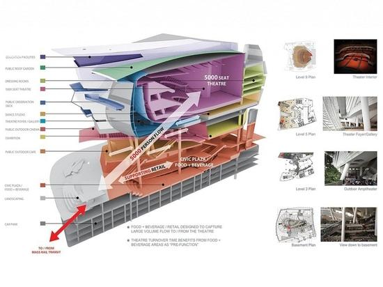 Grundriss von The Star in Singapur entwarf durch Andrew Bromberg. Höflichkeit von Andrew Bromberg bei Aedas.