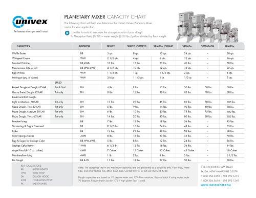 Planetary Mixer Capacity Chart