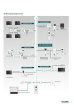 Gesamtkatalog 2011 - ELCOM GmbH & Co. KG - PDF Katalog ...